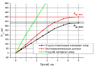Исследование величины критической силы в зависимости от модели материала опор