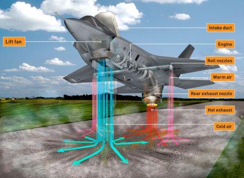 Схема истребителя F-35B с