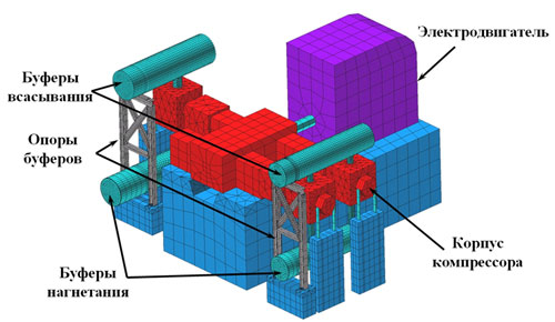 3D FE model of the compressor