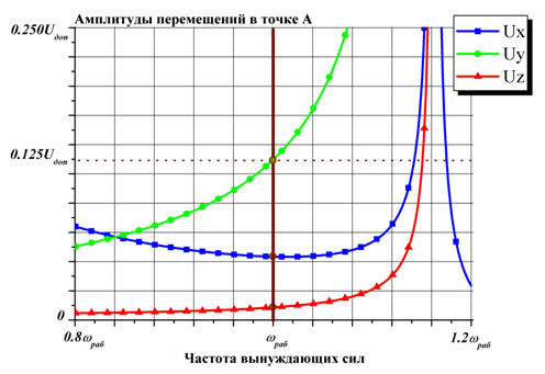 Amplitude-frequency characteristics