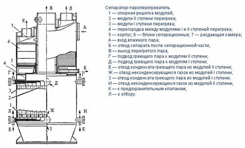 Общий вид СПП-500-1