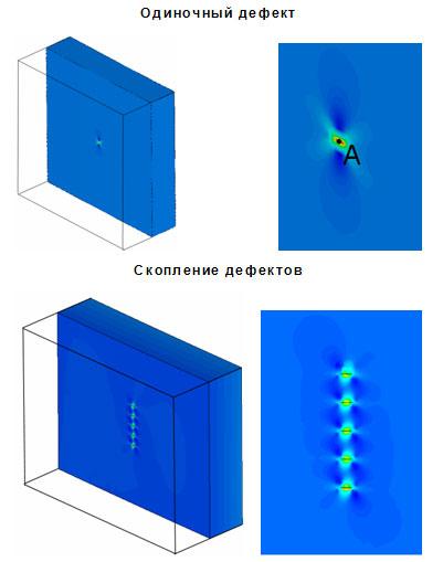 Распределение размаха приведенных напряжений для области корпуса, содержащей скопление возможных дефектов