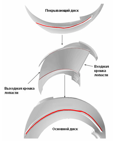 Crack-like defects (constructional lacks of welding) arrangement in weld seams between the blade and the basic and the covering disks