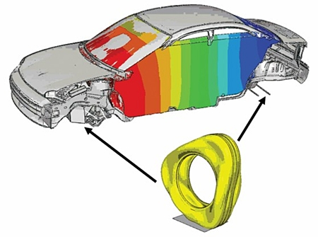 Industry-unique capabilities that allow automotive engineers to capture full-vehicle noise and vibration response due to tire rolling effects and viscoelastic material effects from tires, bushings, isolators, and laminated steel.