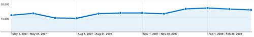 Динамика роста количества просмотров страниц сайта (05.2007 - 05.2008)