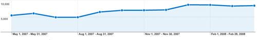 Динамика роста ежемесячной аудитории сайта (05.2007 - 05.2008)
