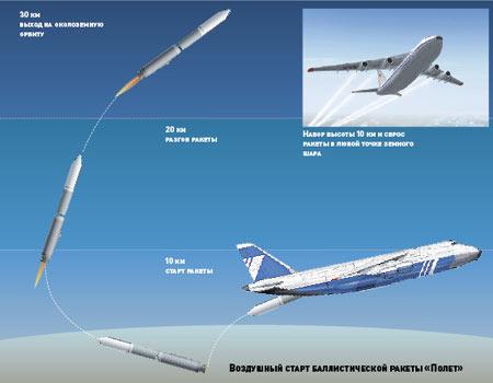 """""""Air launch"""" presque finalisé - Page 2 Vozd_start_1"""