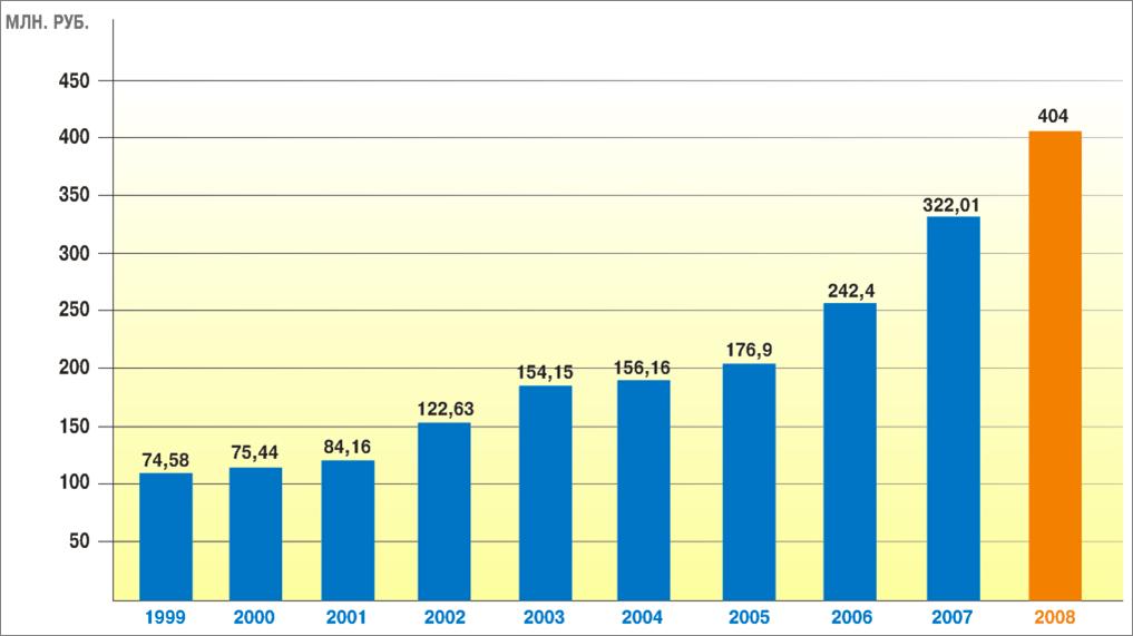 2009_Объемы научно-инновационной деятельности СПбГПУ в 1999-2008 гг.jpg