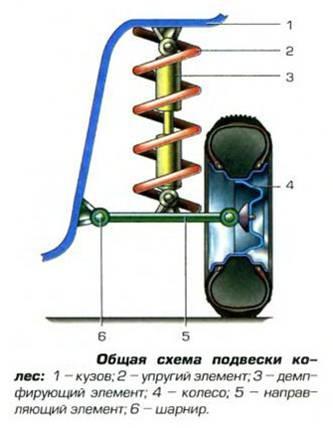 Общая схема подвески колес: 1 - кузов; 2 - упругий элемент; 3...