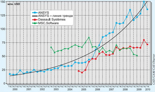 ANSYS_40th Anniversary_Quarterly revenue for ANSYS_2000-2010 years
