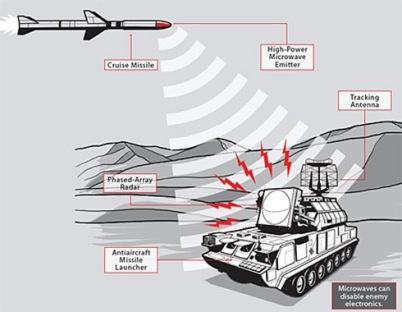 Boeing совместно с Исследовательской лабораторией ВВС США (AFRL) провел первое испытание ракеты CHAMP с высокомощным микроволновым излучателем