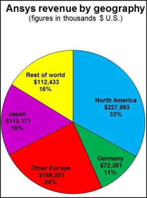 География доходов ANSYS