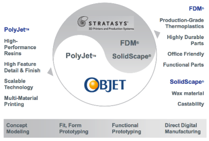 Комбинированная технология Stratasys и Objet