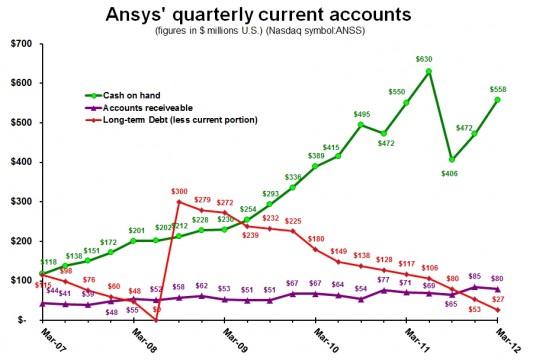 ANSYS устанавливает очередной квартальный рекорд