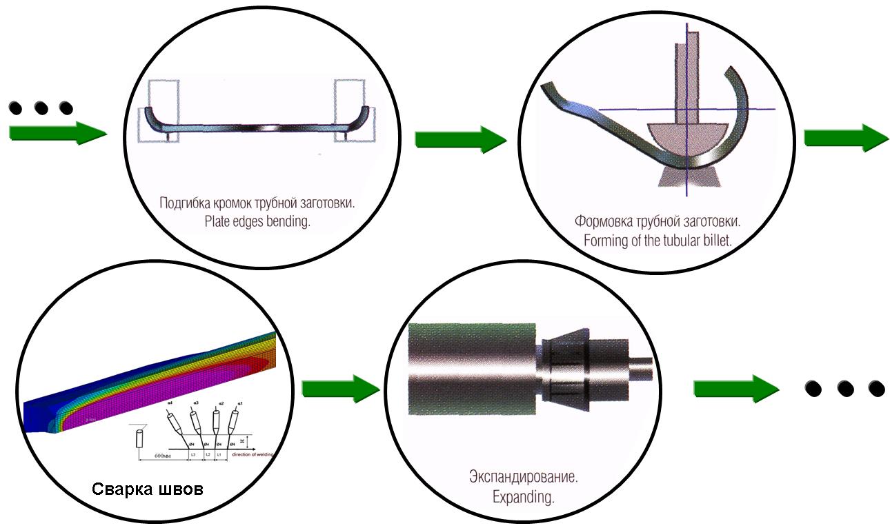 Этапы технологического цикла прозводства труб большого диаметра