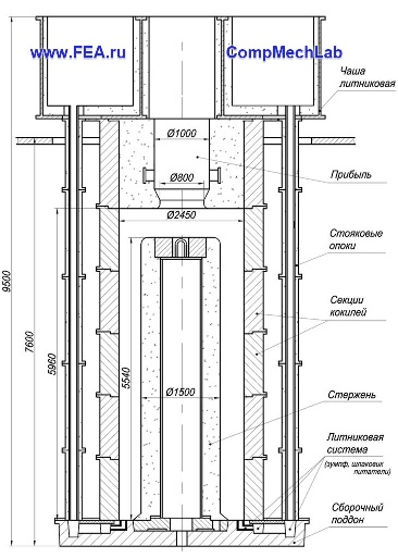 Схемы заливки металла: сифонная, дождевая и модернизированная дождевая схема с  устанавливаемыми толстостенными трубами