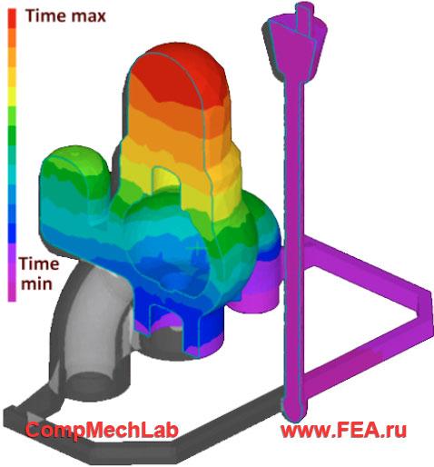 Результаты расчета процесса заполнения литейной формы: время подъема зеркала расплава во времени (для оценки равномерности процесса)