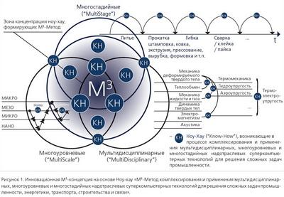 CompMechLab_Компьютерный инжиниринг_М3-концепция