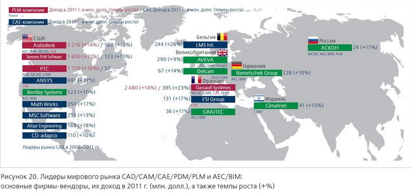 CompMechLab_Компьютерный инжиниринг_Лидеры мирового CAE-рынка_2