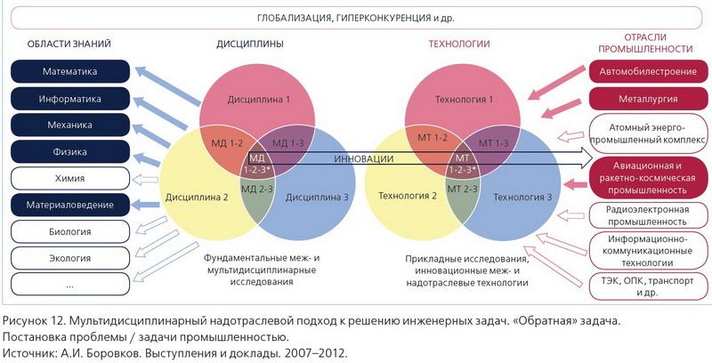 CompMechLab_Современное инженерное обрзование_Мультидисциплинарный надотраслевой подход к решению инженерных задач. Обратная задача