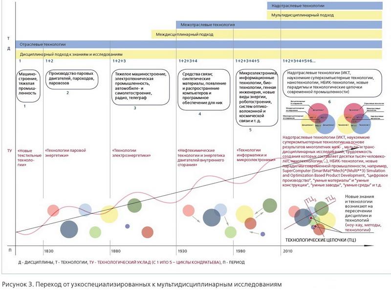 CompMechLab_Современное инженерное обрзование_Переход от узкоспециализированных к мультидисциплинарным исследованиям