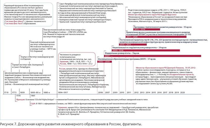 CompMechLab_Современное инженерное обрзование_Дорожная карта развития инженерного образования в России
