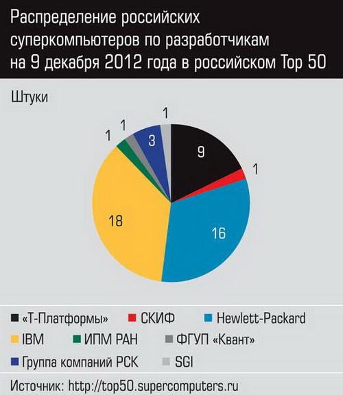 Диаграмма распределения разработчиков суперкомпьютеров в Top50