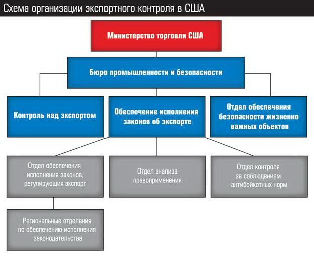Схема организации экспортного контроля в США