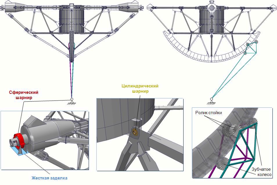 3-D модель ПОК-пирамиды РТФ-32 с учетом качающейся стойки