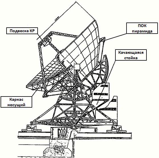 Конструктивная схема радиотелескопа РТФ-32 (вид сбоку)