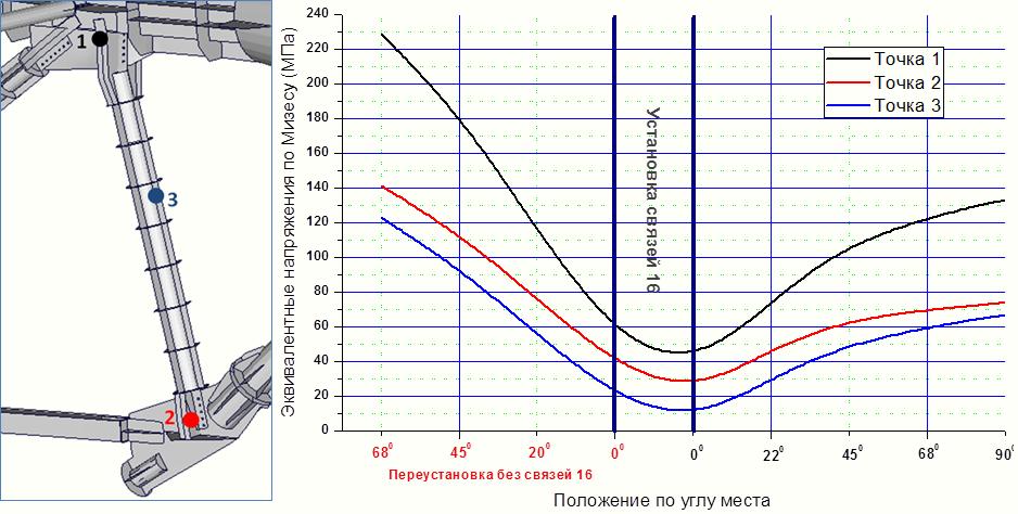 График изменения эквивалентных напряжений по Мизесу при установке антенны в 0 и 90