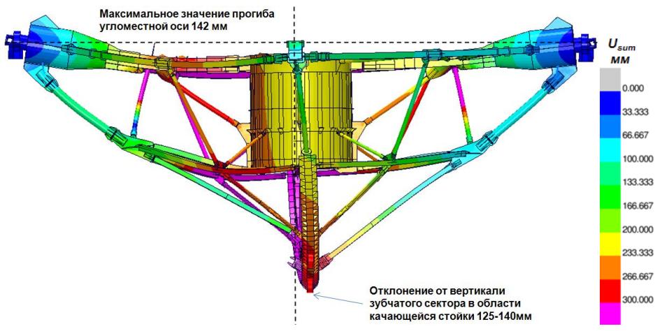 Распределение модуля вектора перемещения (масштаб 10:1)