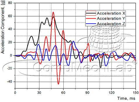 изменение компонент вектора ускорения автомобиля