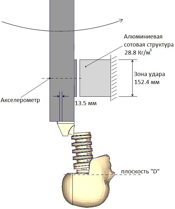 Схемы измерений внешних