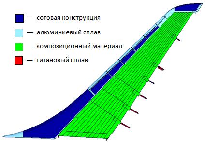 КЭ модель вертикального оперения самолета МС-21