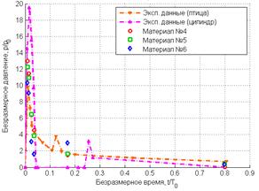 Сравнение результатов численных и натурных экспериментов: пики зависимостей контактного давления в центре контактной области от времени совпадают (пористость 10%)