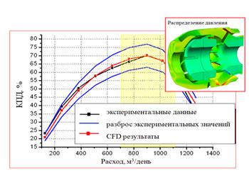 Валидация расчетной модели и результатов CFD-моделирования центробежного насоса