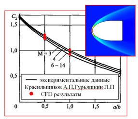 Валидация результатов CFD-моделирования гиперзвукового обтекания (число Маха М = 3 ... 14).  Коэффициент аэродинамического сопротивления