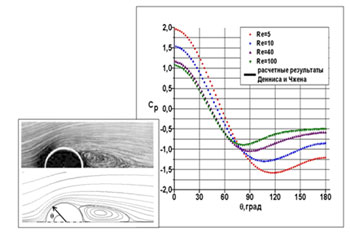 Классическая задача о турбулентном обтекании цилиндра. Валидация результатов CFD-моделирования.Профиль коэффициента давления