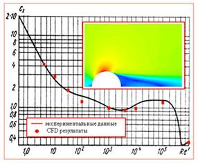Численное моделирование обтекание цилиндра для различных чисел Ренольдса. Валидация результатов CFD-моделирования. Коэффициент сопротивления