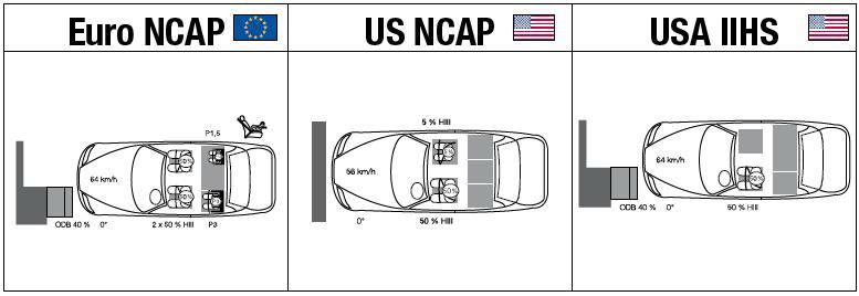Euro NCAP, US NCAP, USA IIHS