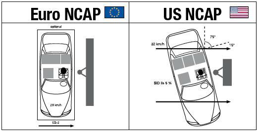 Euro NCAP, US NCAP
