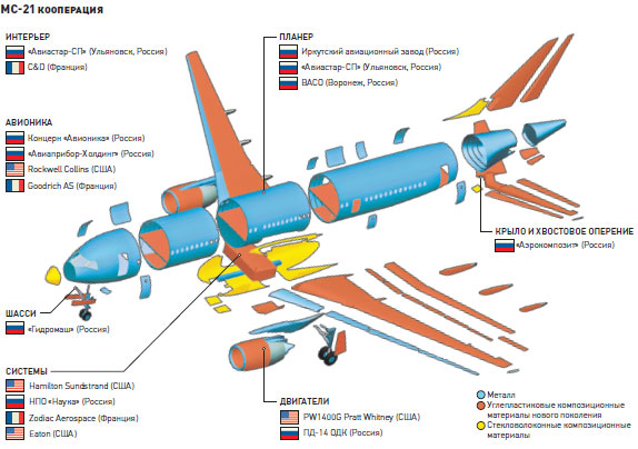 Производители частей самолета МС-21