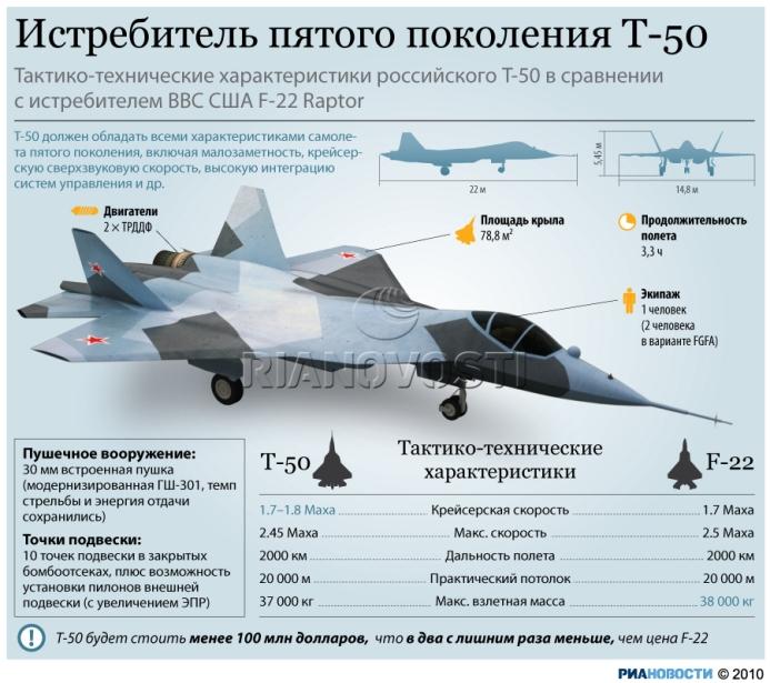 Российский истребитель пятого поколения ПАК ФА (Т-50) vs Raptor