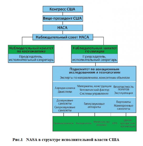 Организационная структура NASA