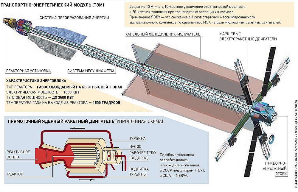 Транспортно-энергетический модуль (ТЭМ)