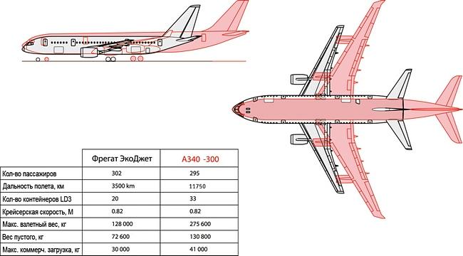 Фрегат Экоджет сравнение с Airbus