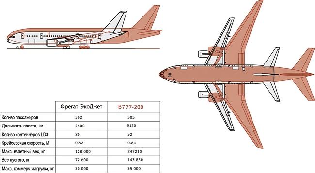 Фрегат Экоджет сравнение с Boeing
