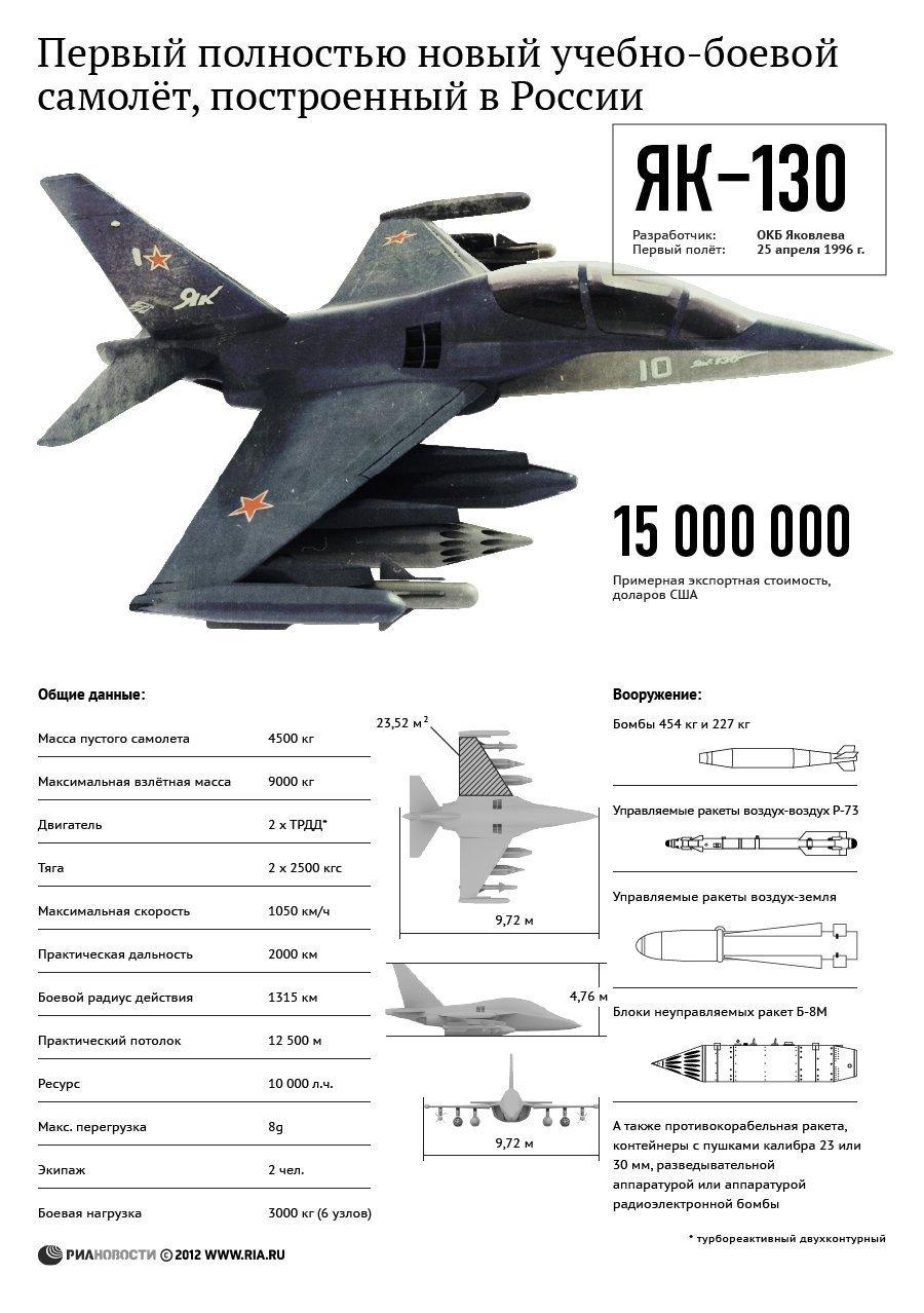 Характеристики Як-130