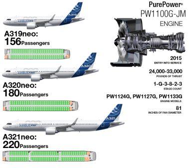 A320neo PW1100G-JM